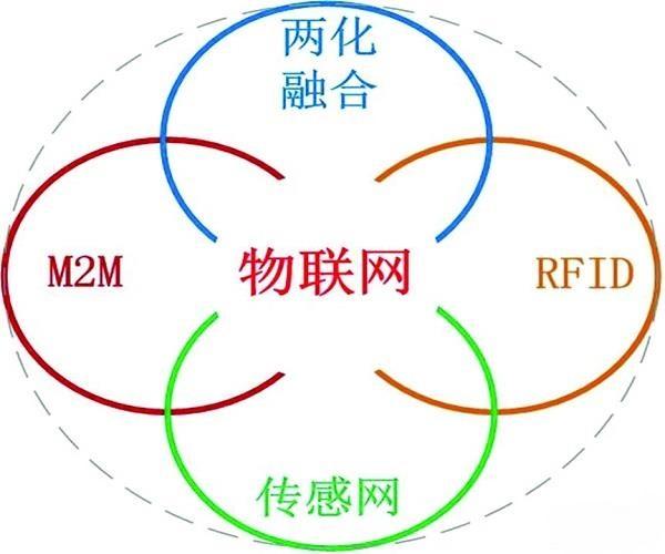 解析M2M:物联网的四大支撑技术之一