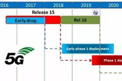 5G标准制定关键进展:非独立组网标准第一版冻结