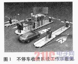 基于RFID技术的不停车收费系统的设计