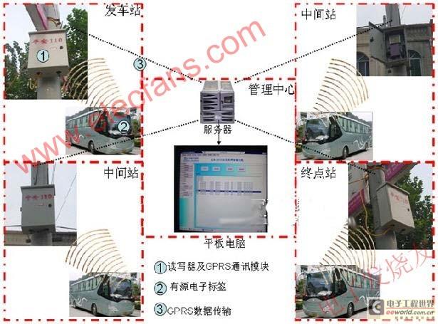 基于RFID无线射频技术的智能车辆签到管理系统