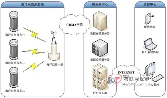 海洋生态与环境监测ORMS系统方案