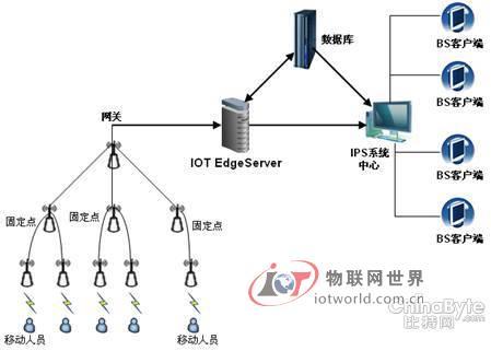 基于物联网中间件研发的智能监狱无线定位报警系统